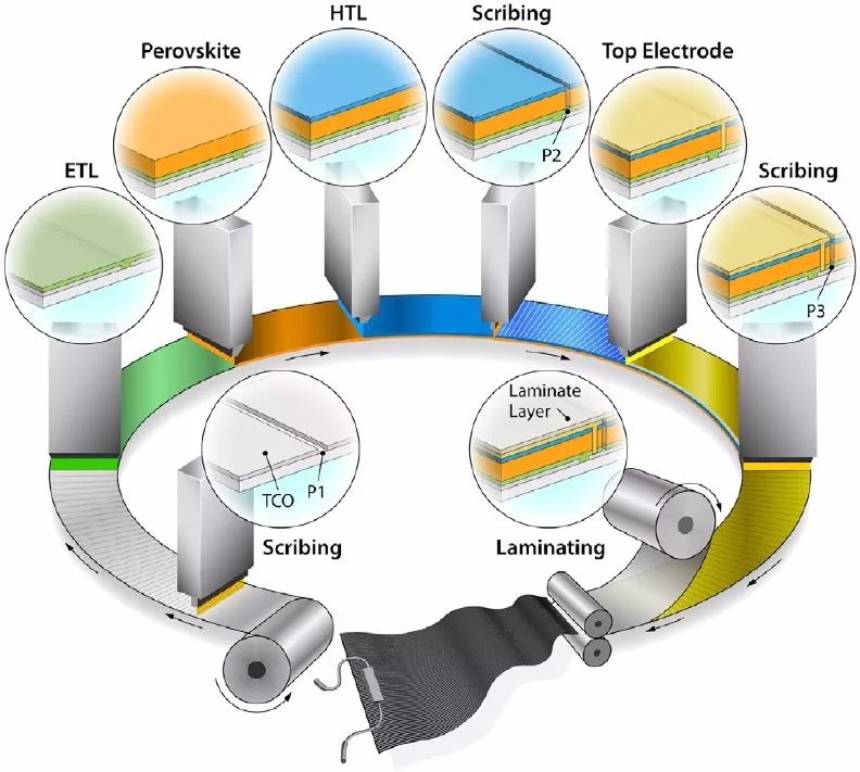 Joule综述:钙钛矿太阳能电池面向兆兆瓦级光伏技术的展望和挑战
