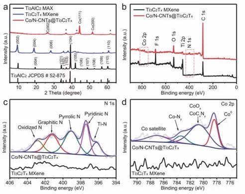 一种在Ti3C2TX阵列原位生长包裹钴纳米颗粒的氮掺杂碳纳米管形成的催化剂-用于ORR和OER