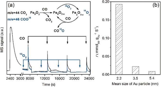 周燕&申文杰&刘景月Angew│金属-氧化物界面结构和相互作用对CO催化氧化的影响