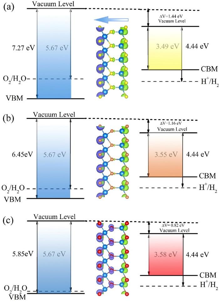 山东大学戴瑛团队Nano Energy丨通过计算模拟预测二维材料In2X3的光催化全解水活性