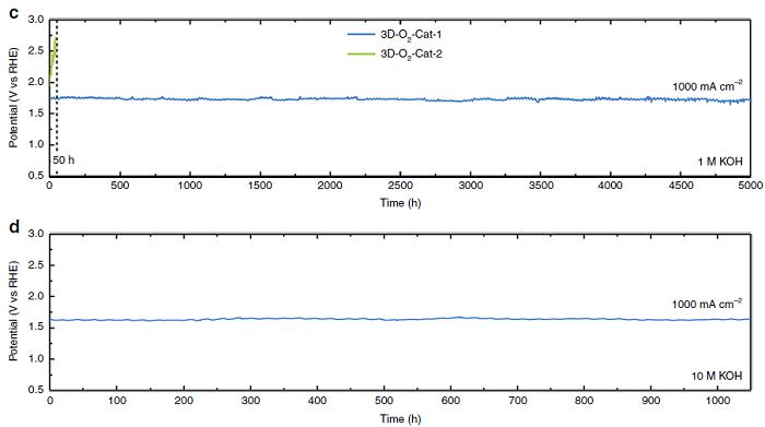 吉林大学邹晓新Nat.Commun.丨催化活性稳定性超过6000小时的水氧化电极材料