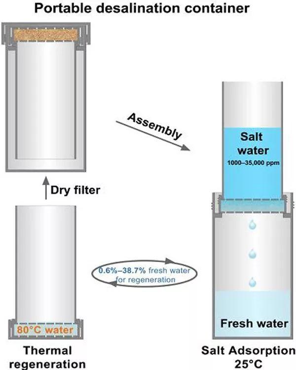 可热再生的MOFs体系使得便携式脱盐杯将成为现实
