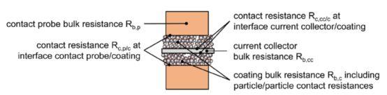 锂电池极片特性参数全看透?