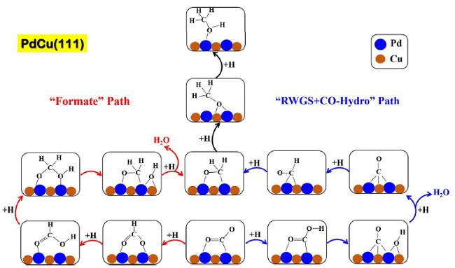 经典案例丨充分DFT模拟后精准合成Pd-Cu双金属合金催化CO2加氢制甲醇