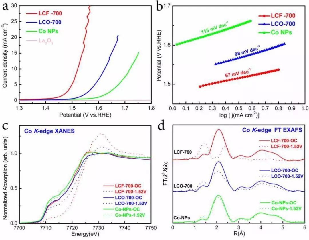 EES: 原位XAS追踪负载型催化剂在OER反应中的表面重构现象