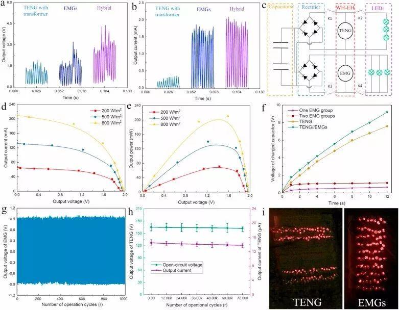 香港理工大学 Nano Energy: 风驱摩擦-电磁复合纳米发电机集成太阳能电池应用于自供电自然灾害监测传感器网络