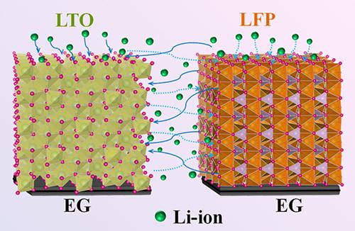 全固态平面集成化锂离子微型电池