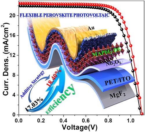 大连化物所AM:目前最高效率柔性钙钛矿太阳能电池