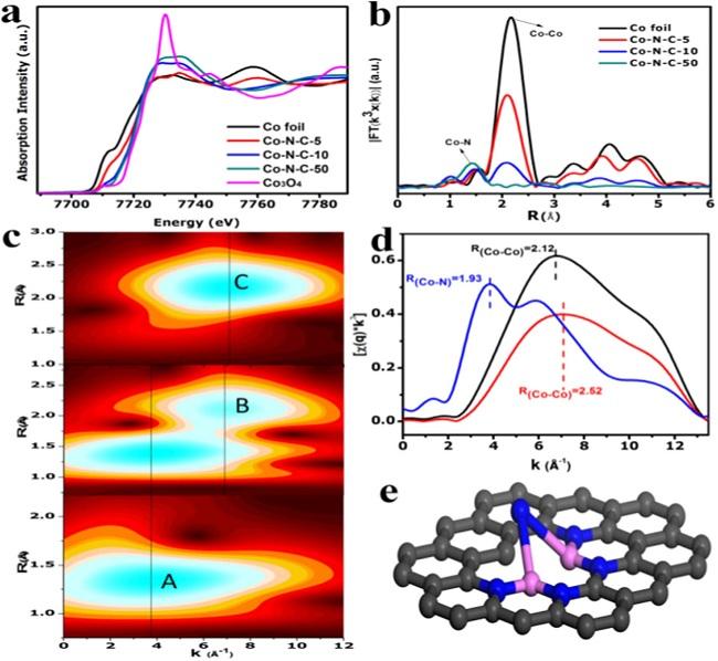 Nano Energy最新ORR文章丨理论和实验证实双原子活性中心更具优势
