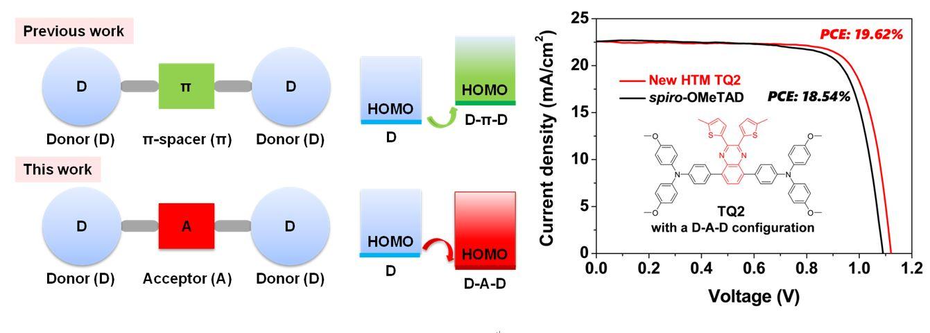 新型空穴传输材料:给体-受体-给体(D-A-D)型HTMs