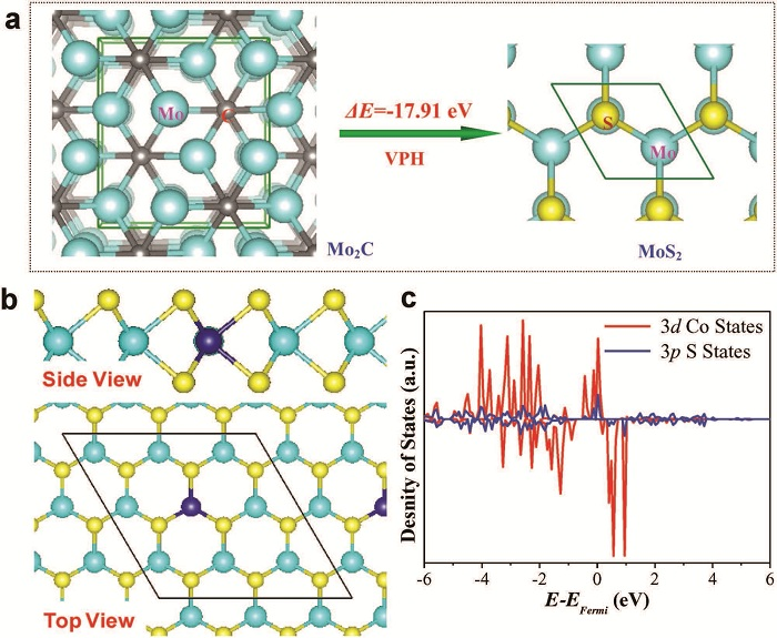Co掺杂MoS2双功能全分解水电催化活性调控(Adv. Mater.&Chem. Commun.)