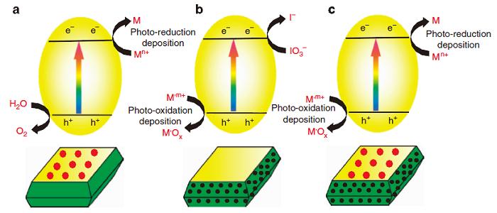 """李灿&范峰滔Nature Energy丨利用表面光电压谱揭示太阳能光催化""""向阳背阴""""电荷分离机制"""