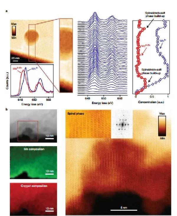 布鲁克海文国家实验室nature energy:富锂锰正极材料中氧化还原电对的演变及通过减少氧释放来减缓电压衰减