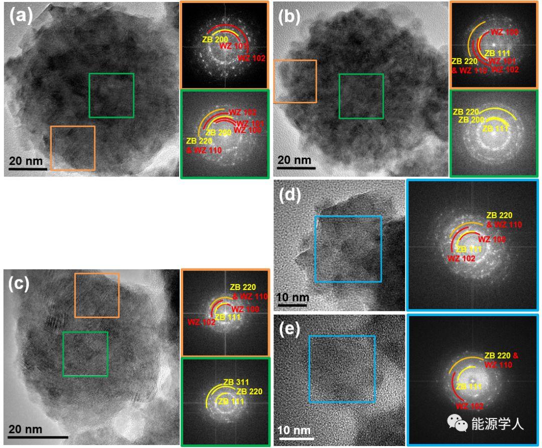 硫化镉同质结纳米粒子的辐射合成及其光催化性能研究