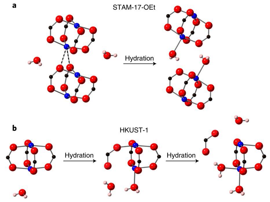 Nature Chem.:MOF有了缓冲基团,能在水里泡一年?