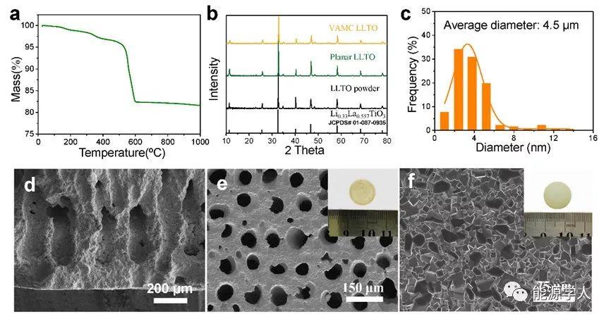 华南理工大学AEM:具有垂直有序微孔道的钙钛矿电解质膜应用于全固态锂电池