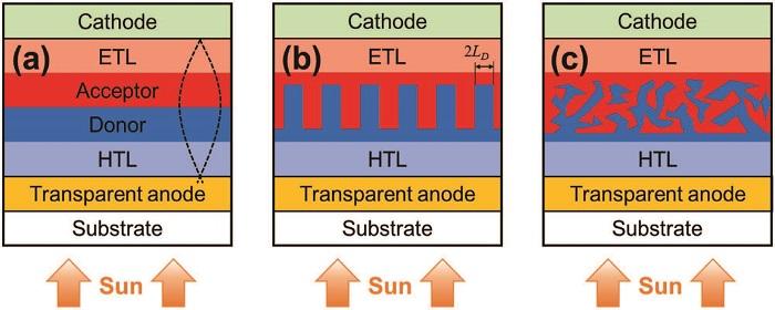 Karl Leo团队综述:有机太阳能电池中的光耦合