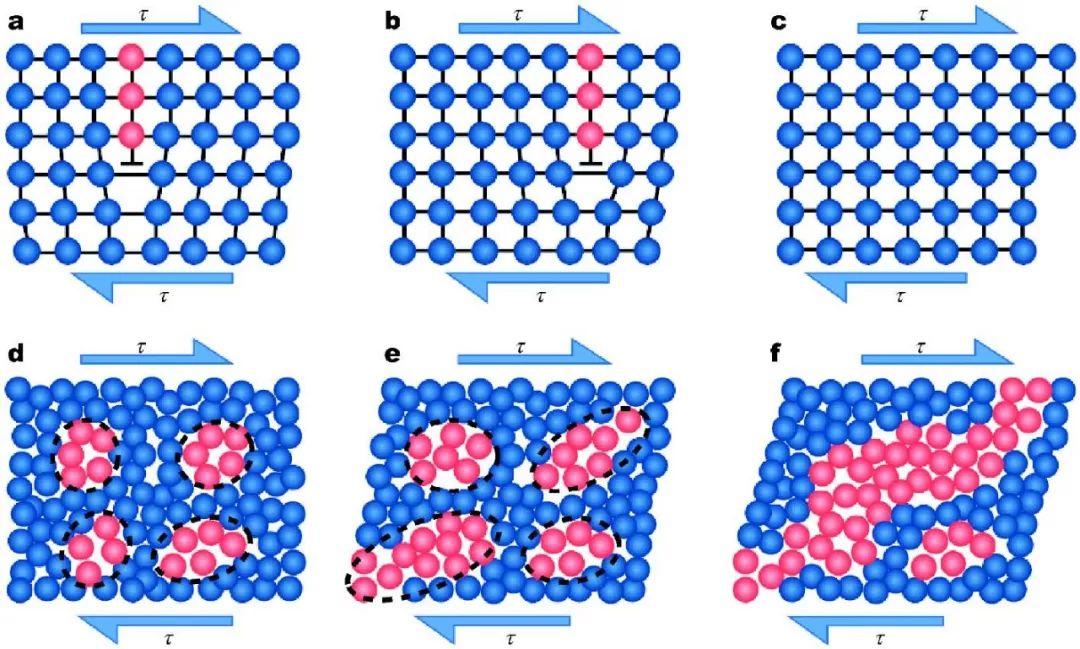 从机器学习的视角定量观察非晶材料的塑性变形机制