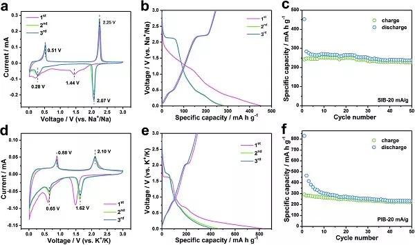 吉林大学AEM:自组装制备作为钠电/钾电负极材料的分层级KTi2(PO4)3微米球