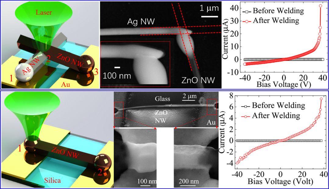 Advanced Electronic Materials:连续激光控制纳米焊接制备金属——半导体纳线异质结