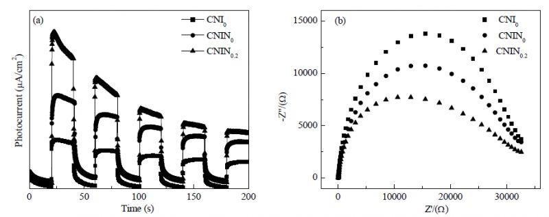 催化学报:C-I共掺杂多孔g-C3N4高效产氢