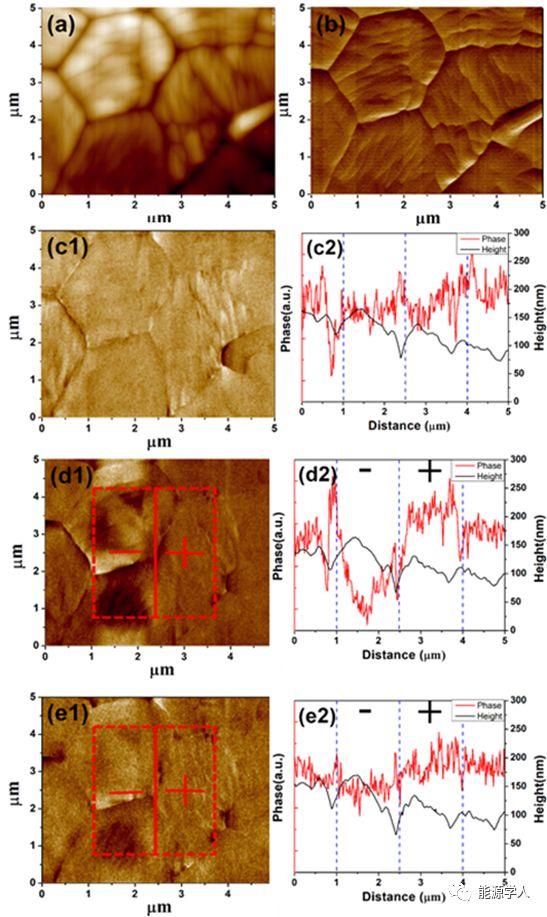 利用极性纳米微区实现高储能密度的钙钛矿结构Srx(Bi1-xNa0.97-xLi0.03)0.5TiO3陶瓷