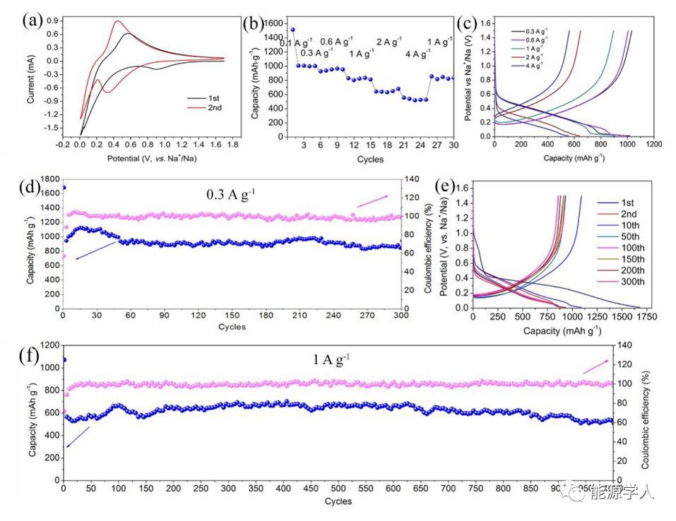 王海燕副教授与王连洲教授AEM:高容量长寿命自支撑介孔金属磷化物阵列@碳毡复合钠离子电池负极