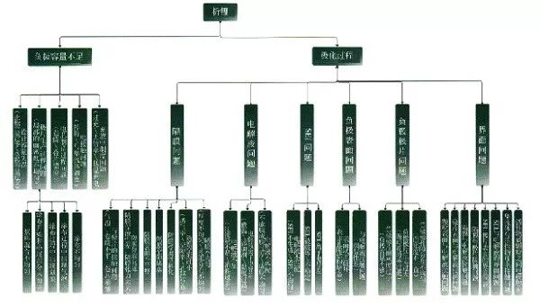 锂离子电池总失效?这些问题要知晓