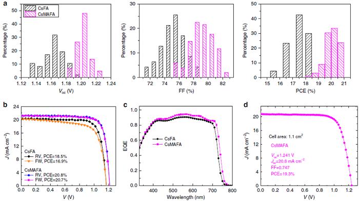 南京大学谭海仁Nature Communications丨钙钛矿材料中引入偶极性阳离子,大幅提升光电转换效率