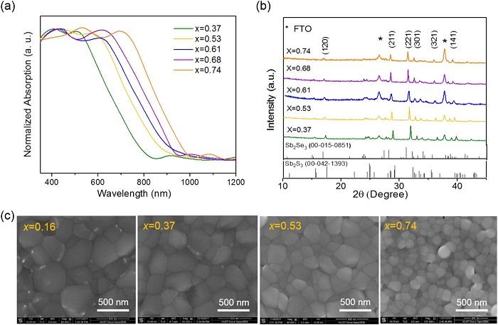 华中科技大学宋海胜课题组:一步快速蒸发制备高效双缓冲层Sb2(SexS1–x)3薄膜太阳能电池