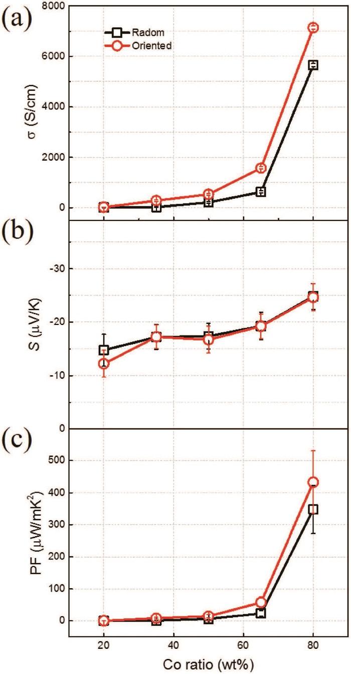 复旦大学梁子琪Advanced Electronic Materials:磁场取向优化纳米复合材料热电性能