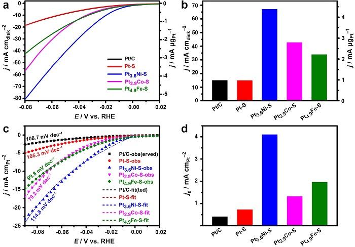 西安交通大学高传博Angew|铂-非贵金属合金纳米线新型水相合成策略实现高析氢活性