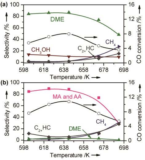 厦门大学化学化工学院王野Angew. 丨设计可控接力催化反应,高选择性制备乙酸甲酯、乙醇和乙烯