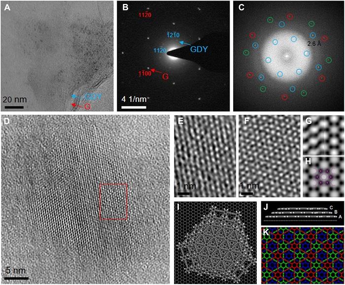 北大张锦&刘忠范丨大面积均匀连续高质量、少层石墨双炔单晶薄膜