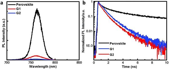 Advanced Energy Materials:首次报道用于高效钙钛矿太阳电池的双螺环类空穴传输材料