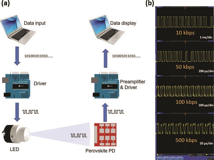Advanced Materials  深圳大学高性能无机钙钛矿光电探测器应用于光通讯领域