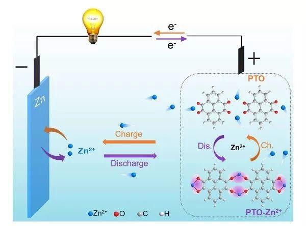 复旦大学Angew. Chem.-Int. Edit.:一种环保柔性可充电水性锌电池的制备
