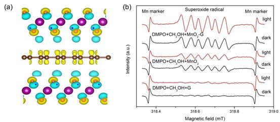清华大学张彭义教授:利用石墨烯光热性能,实现二氧化锰长效催化分解甲醛