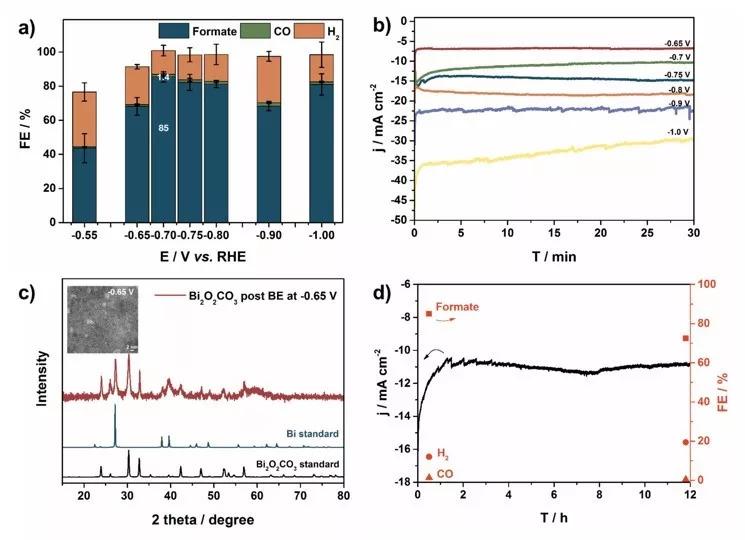 澳洲蒙纳士大学张杰Angew. Chem.:高效Bi基二氧化碳还原电催化剂与原位FTACV检测技术