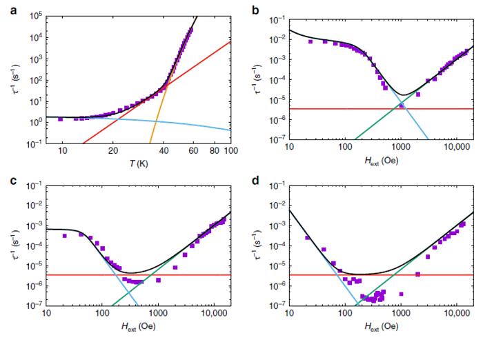 西安交通大学郑彦臻Nature Communications│合成出一例具有C5v对称性的稀土基单分子磁体