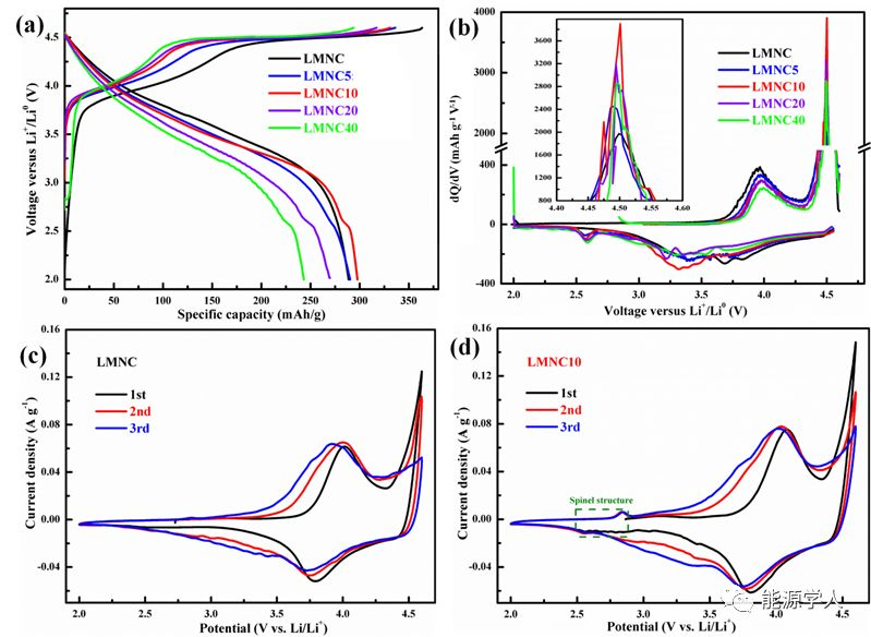 同步调控富锂正极材料表面的相结构和化学成分