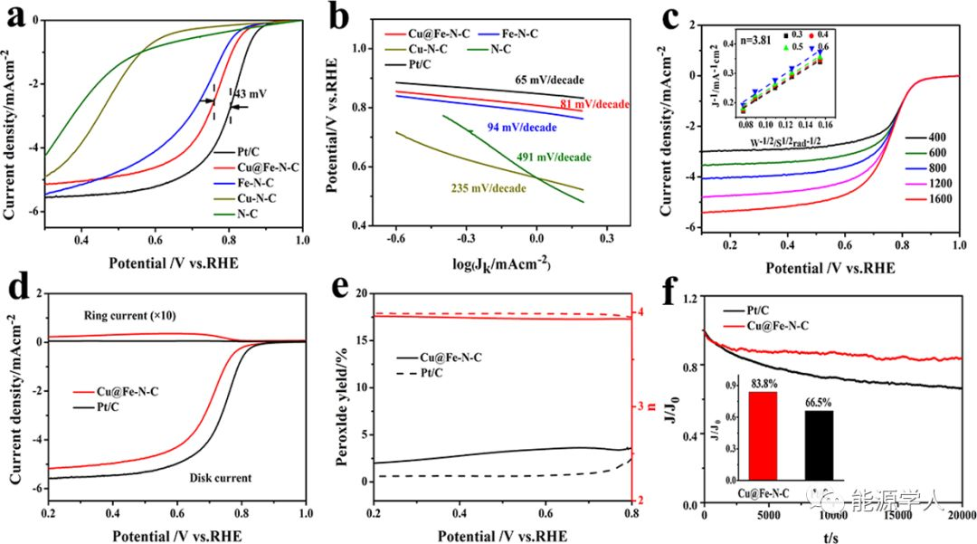 Fe,Cu共协同的ZIF衍生碳骨架作为高效ORR催化剂及锌空电池性能