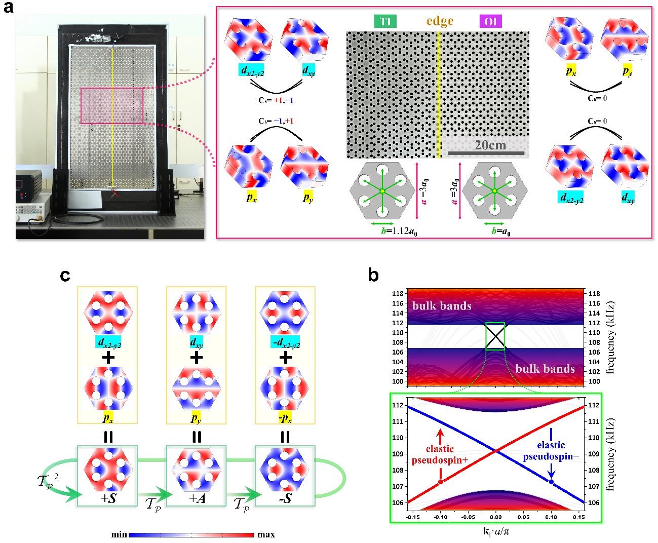 南京大学卢明辉等Nature Commun.:实现弹性波在全固态声子体系中的拓扑传输