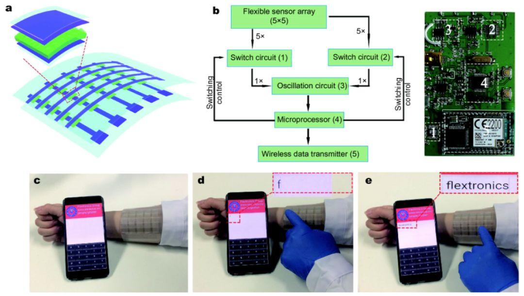 沈国震课题组:用于可穿戴触摸键盘的新型柔性触觉传感器
