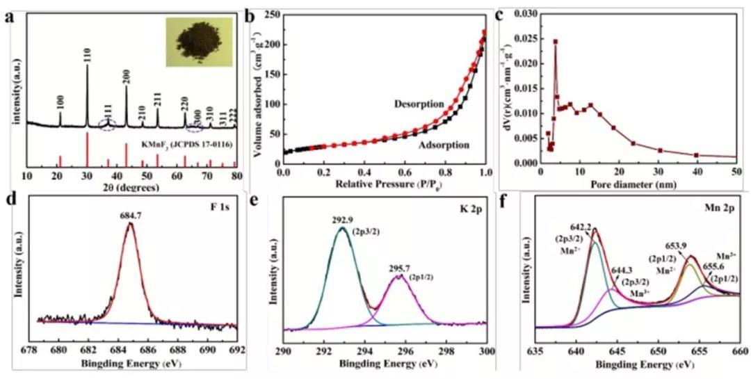 北大&北科EES : 零应力空心纳米立方体K0.6Mn1F2.7制备超稳钾离子电池
