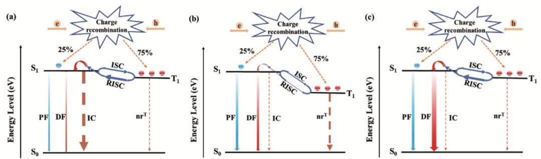 红光OLED效率超20%:新型热活化延迟荧光发光材料建功!