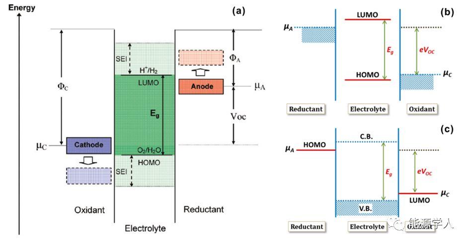 麦立强/曹元成/徐林教授Joule综述:固态锂电池中的界面