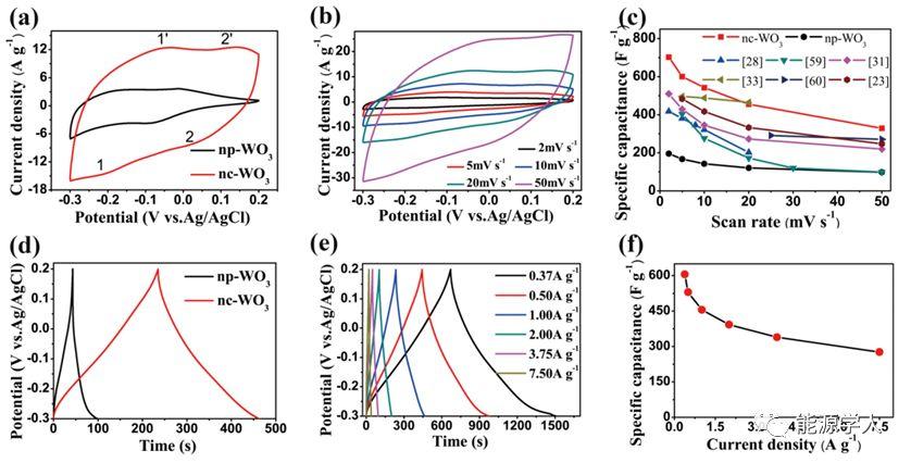 有序中孔的六方氧化钨应用于超级电容器电极材料