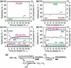 Angew:催化也能玩接力!厦大王野团队在合成气转化制含氧化合物方面取得突破