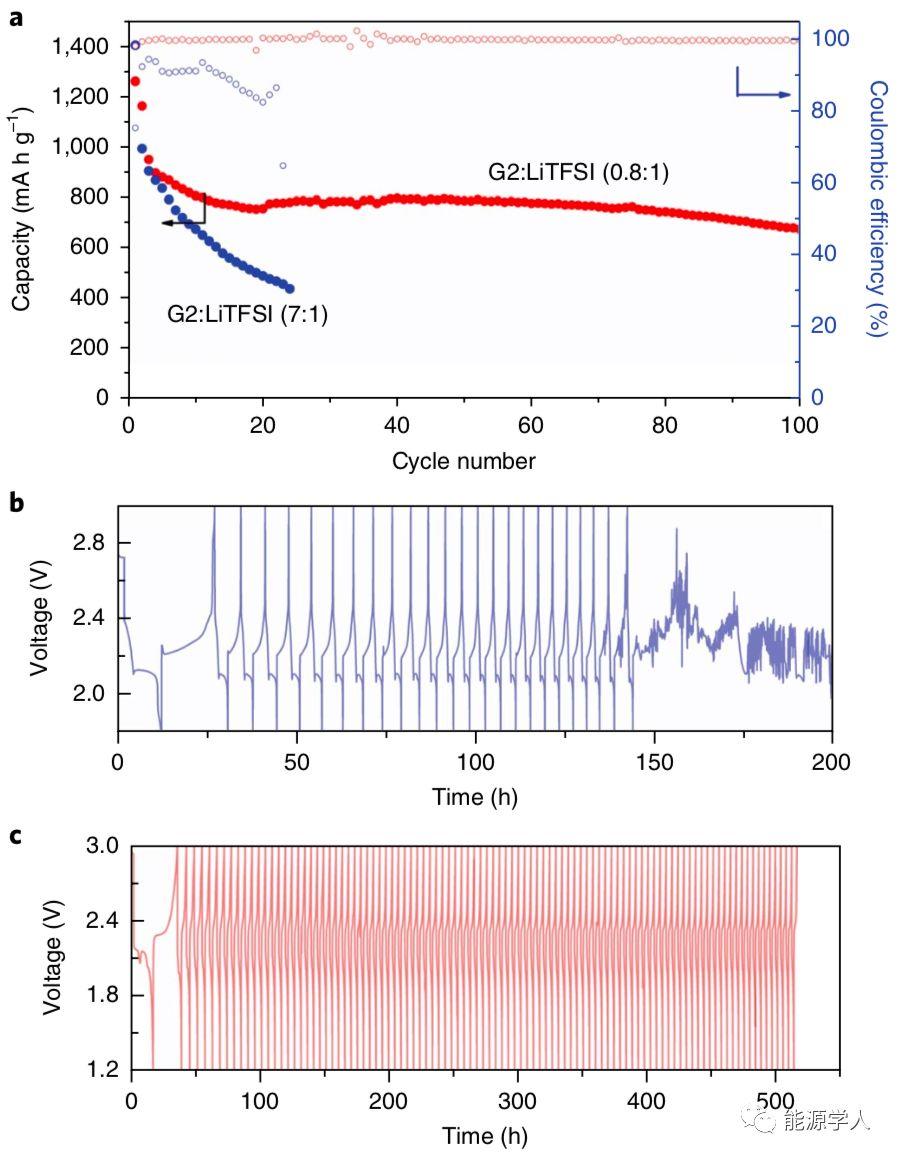Li-S电解质结构化调整:寄生反应减少20倍